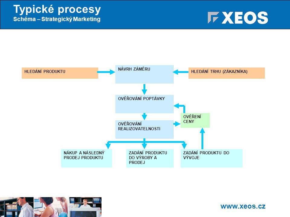 Typické procesy Schéma – Strategický Marketing