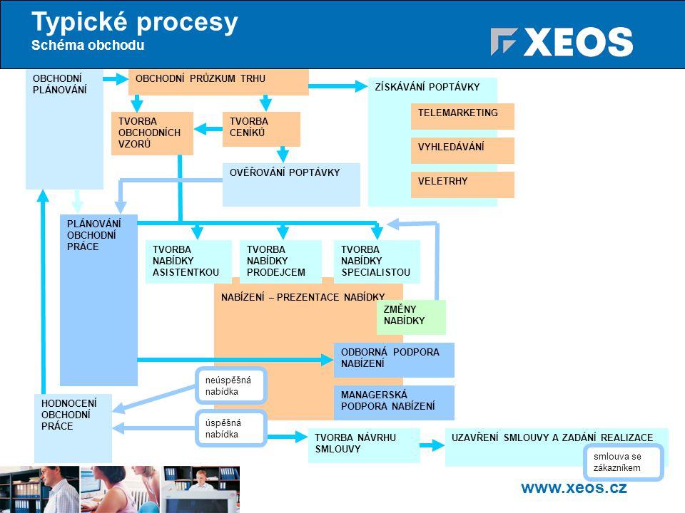 Typické procesy Schéma obchodu