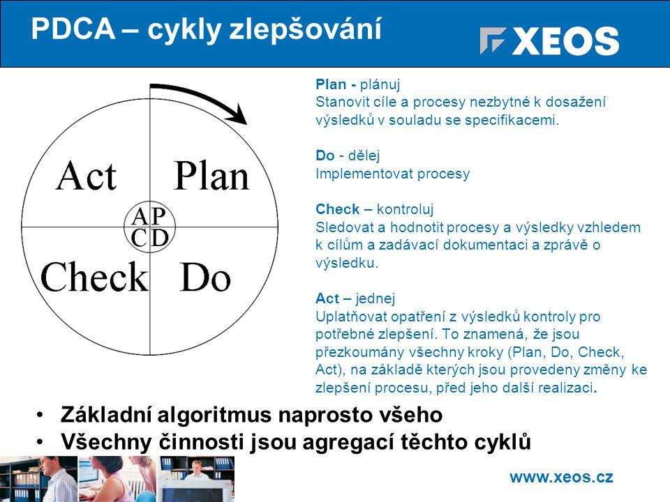 PDCA – cykly zlepšování