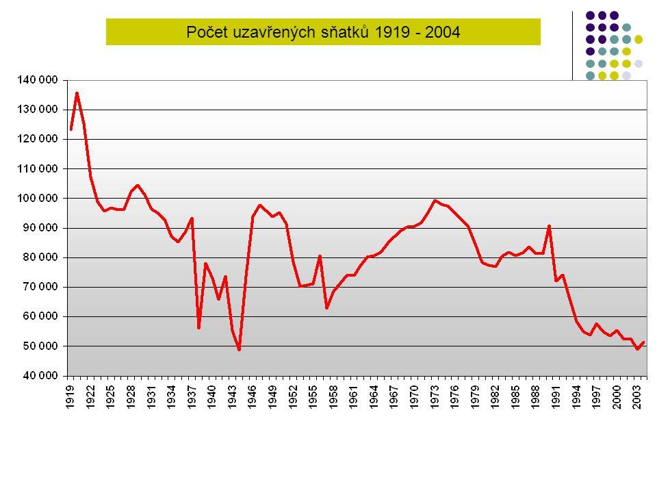 Počet uzavřených sňatků 1919 - 2004