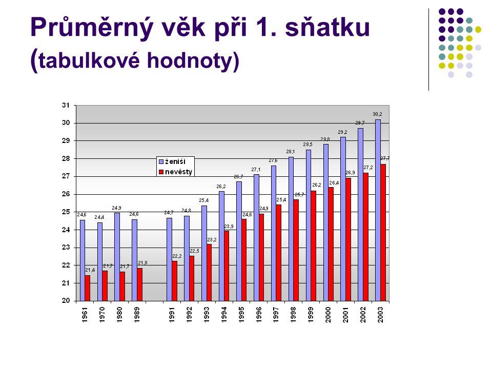 Průměrný věk při 1. sňatku (tabulkové hodnoty)