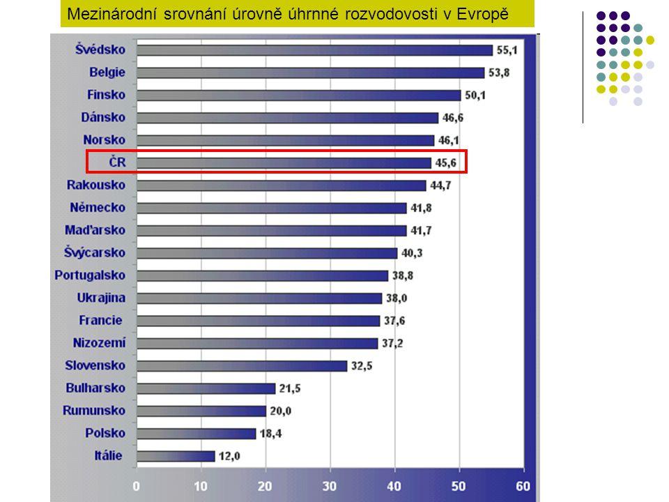 Mezinárodní srovnání úrovně úhrnné rozvodovosti v Evropě