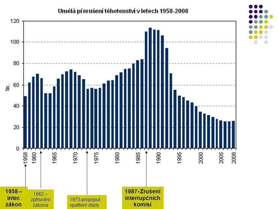 1987- Zrušení interrupčních komisí