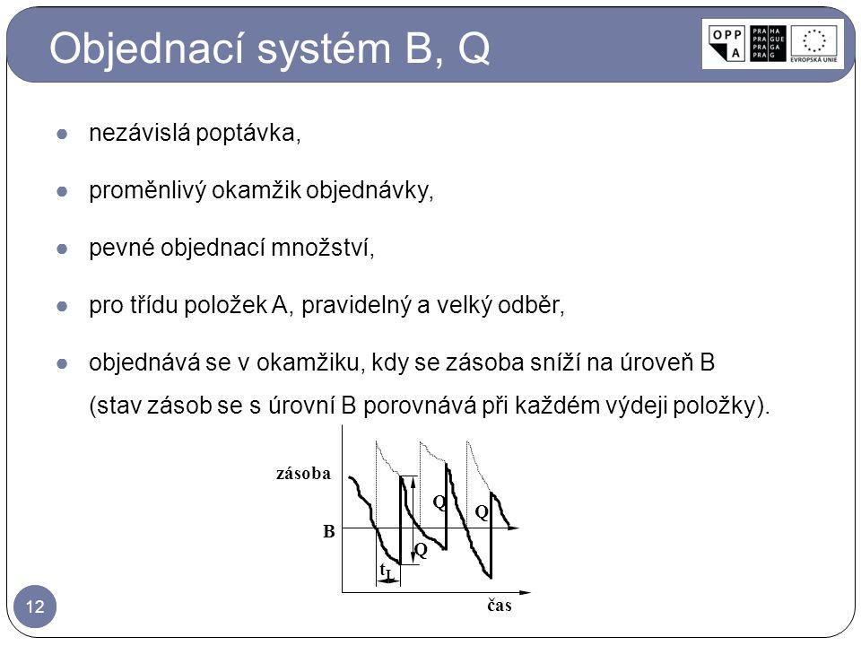 Objednací systém B, Q nezávislá poptávka,