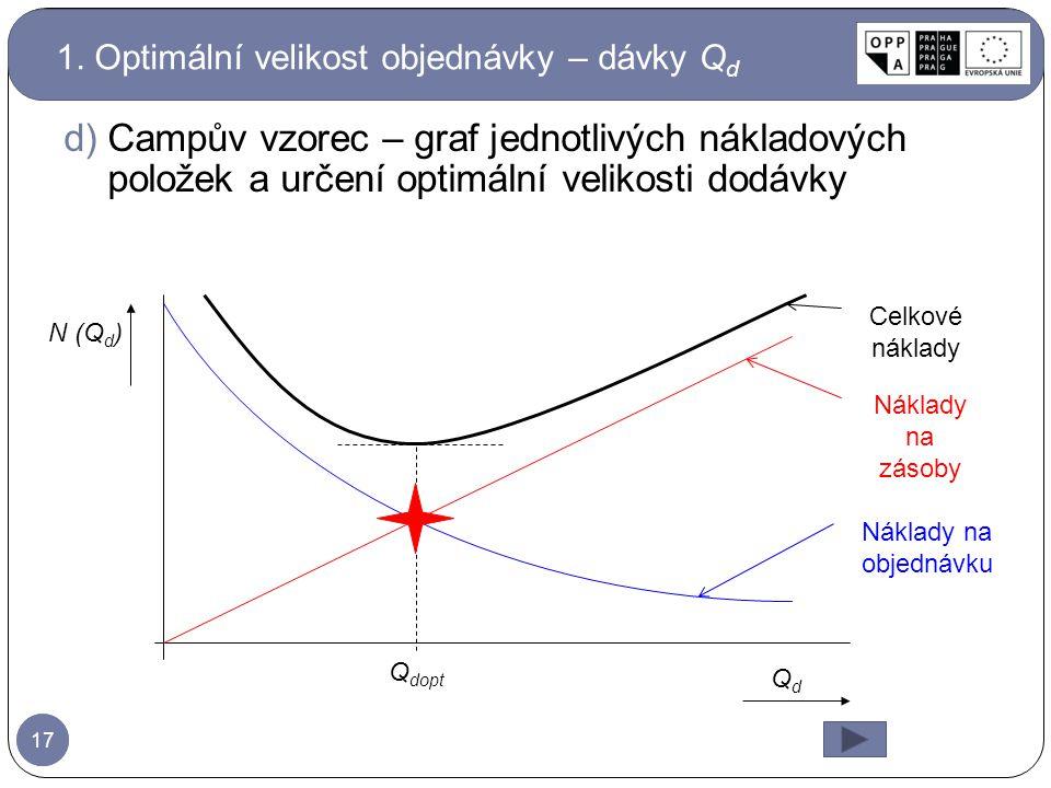 1. Optimální velikost objednávky – dávky Qd