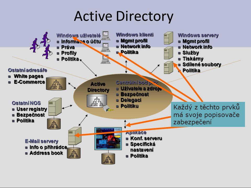 Active Directory Každý z těchto prvků má svoje popisovače zabezpečení