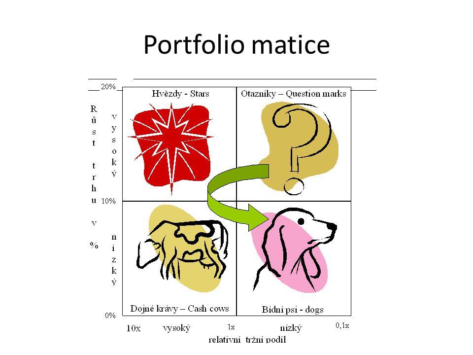 Portfolio matice