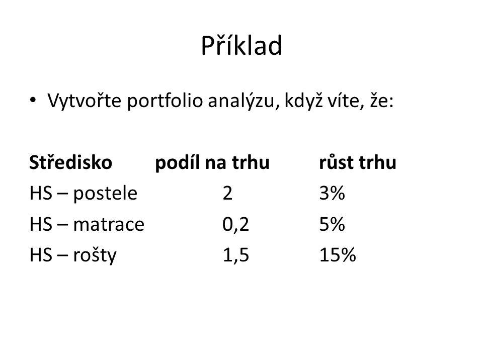 Příklad Vytvořte portfolio analýzu, když víte, že: