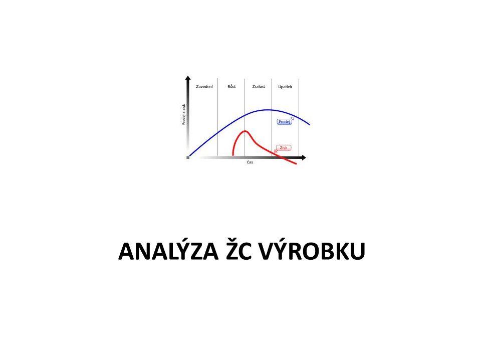 Analýza ŽC výrobku