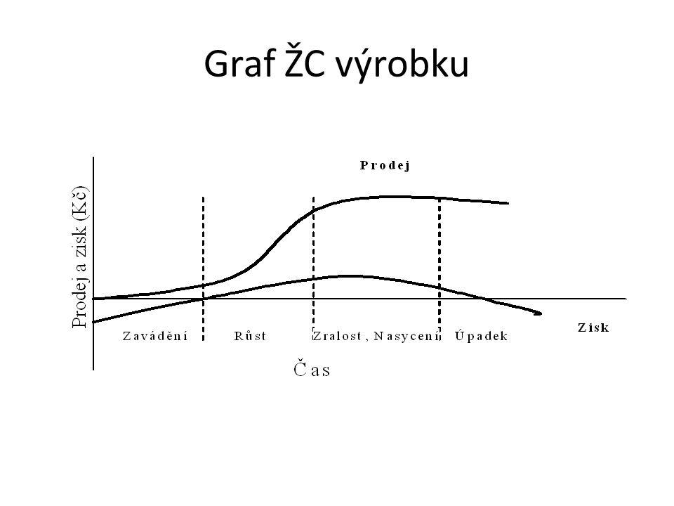 Graf ŽC výrobku