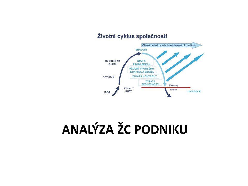 Analýza ŽC podniku