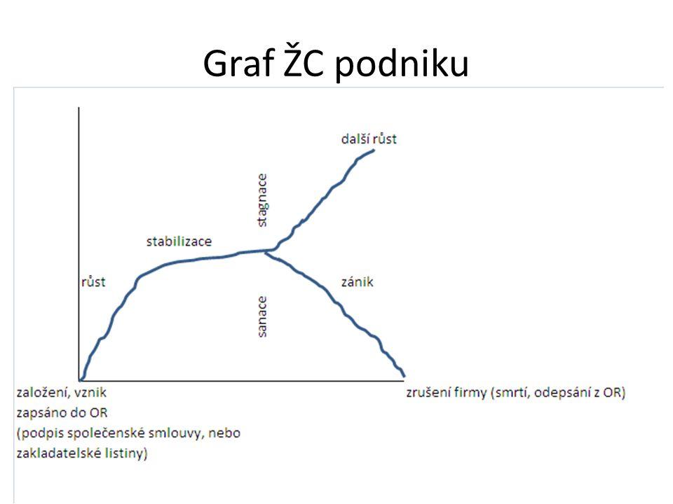 Graf ŽC podniku