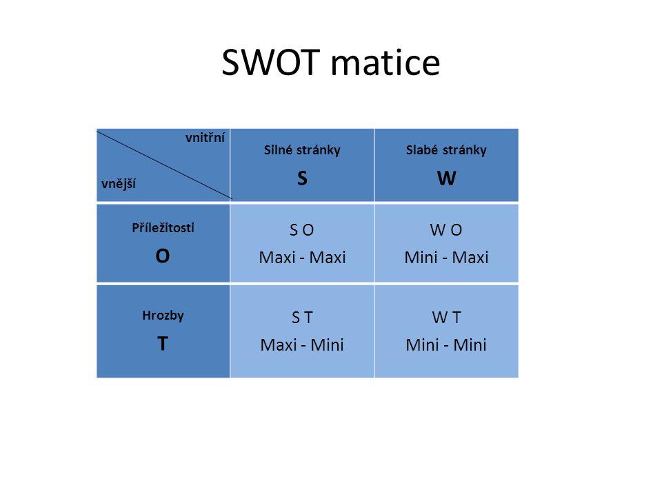 SWOT matice S W O T S O Maxi - Maxi W O Mini - Maxi S T Maxi - Mini