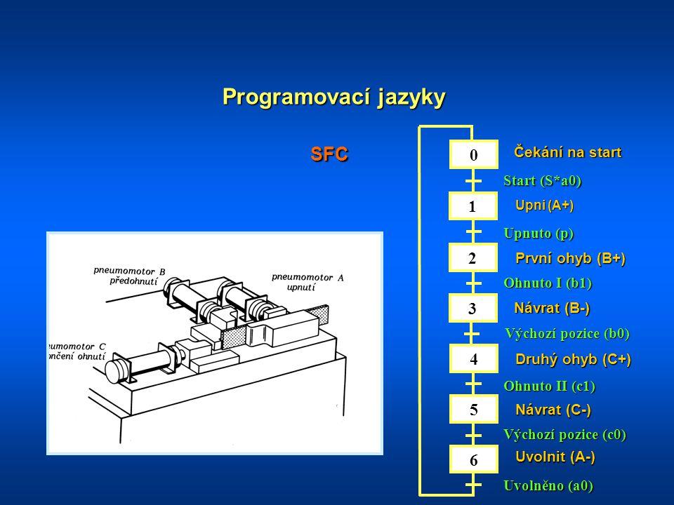 Programovací jazyky SFC 1 2 3 4 5 6 Čekání na start Start (S*a0)