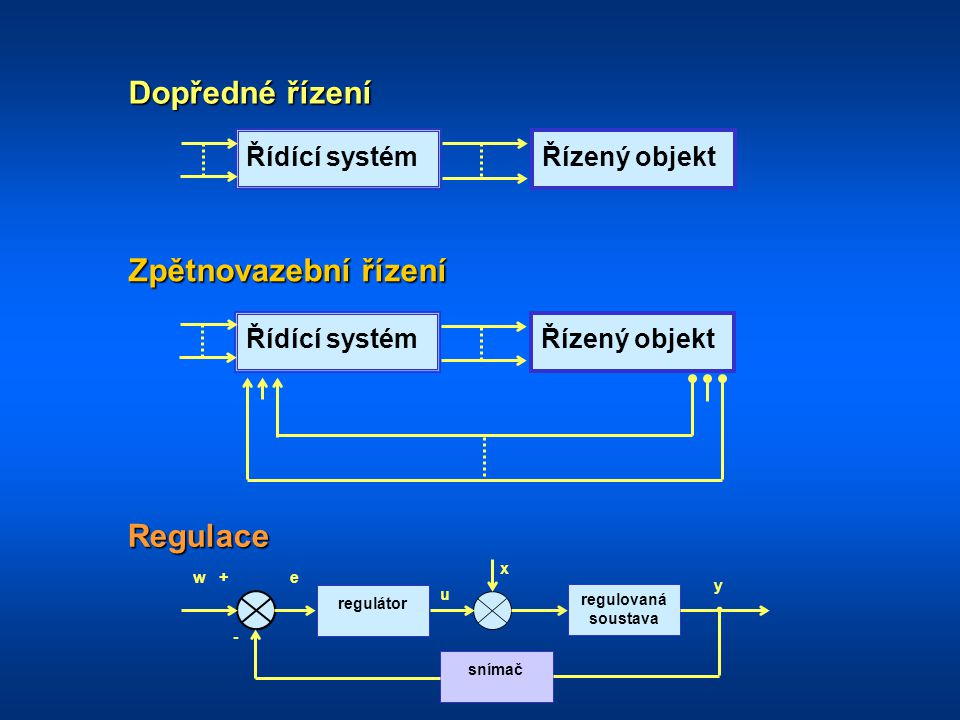Dopředné řízení Zpětnovazební řízení Regulace Řídící systém