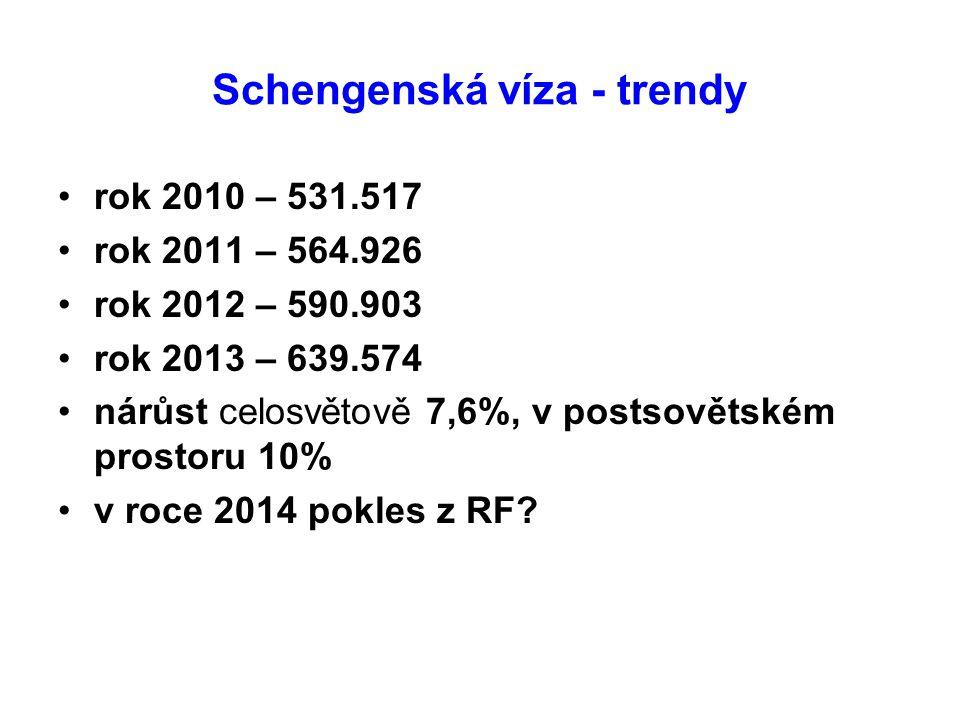 Schengenská víza - trendy