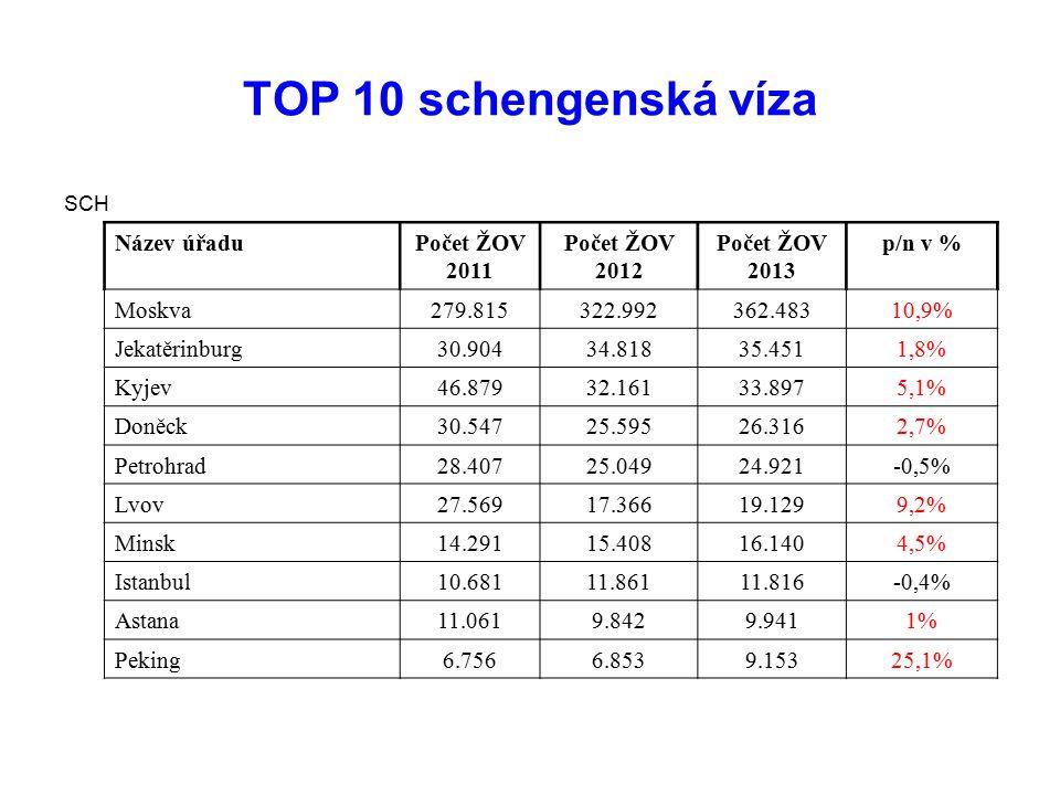 TOP 10 schengenská víza Název úřadu Počet ŽOV 2011 Počet ŽOV 2012