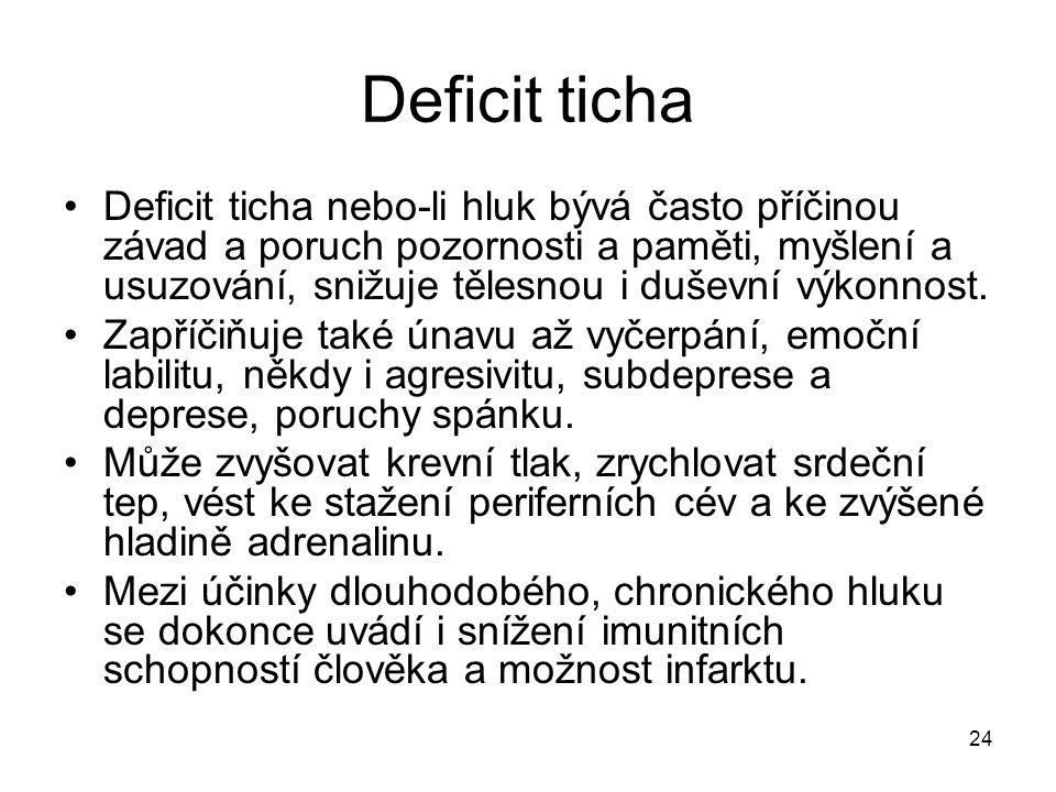 Deficit ticha