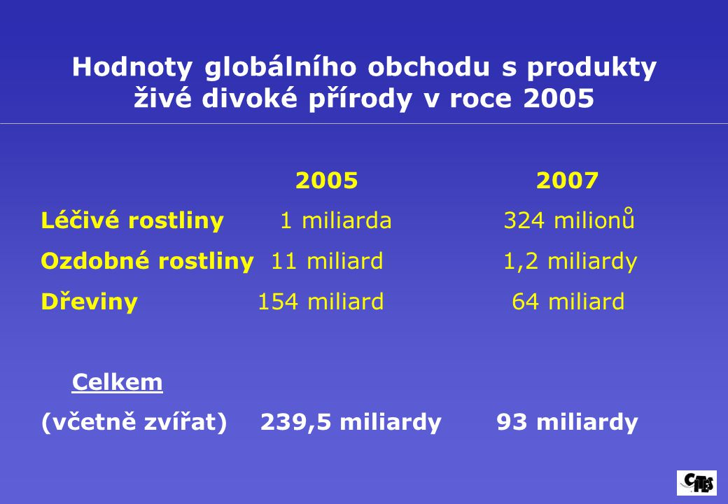Hodnoty globálního obchodu s produkty živé divoké přírody v roce 2005
