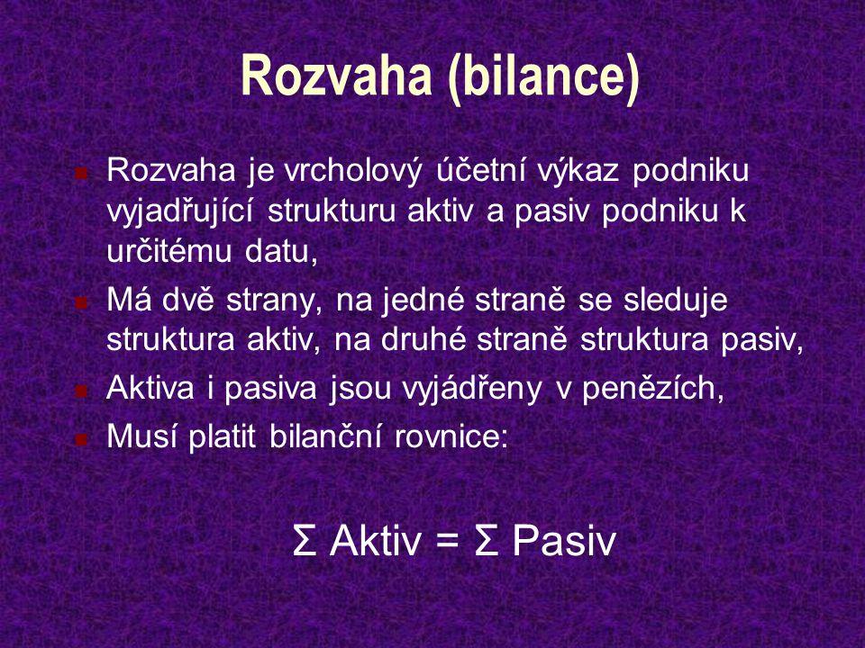 Rozvaha (bilance) Σ Aktiv = Σ Pasiv