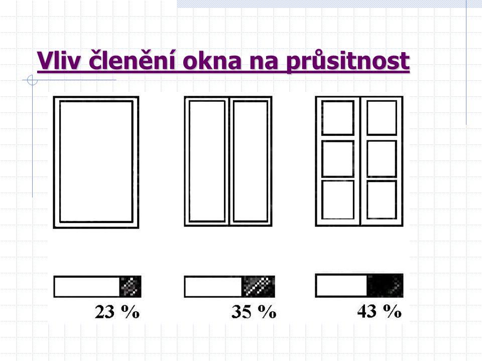 Vliv členění okna na průsitnost