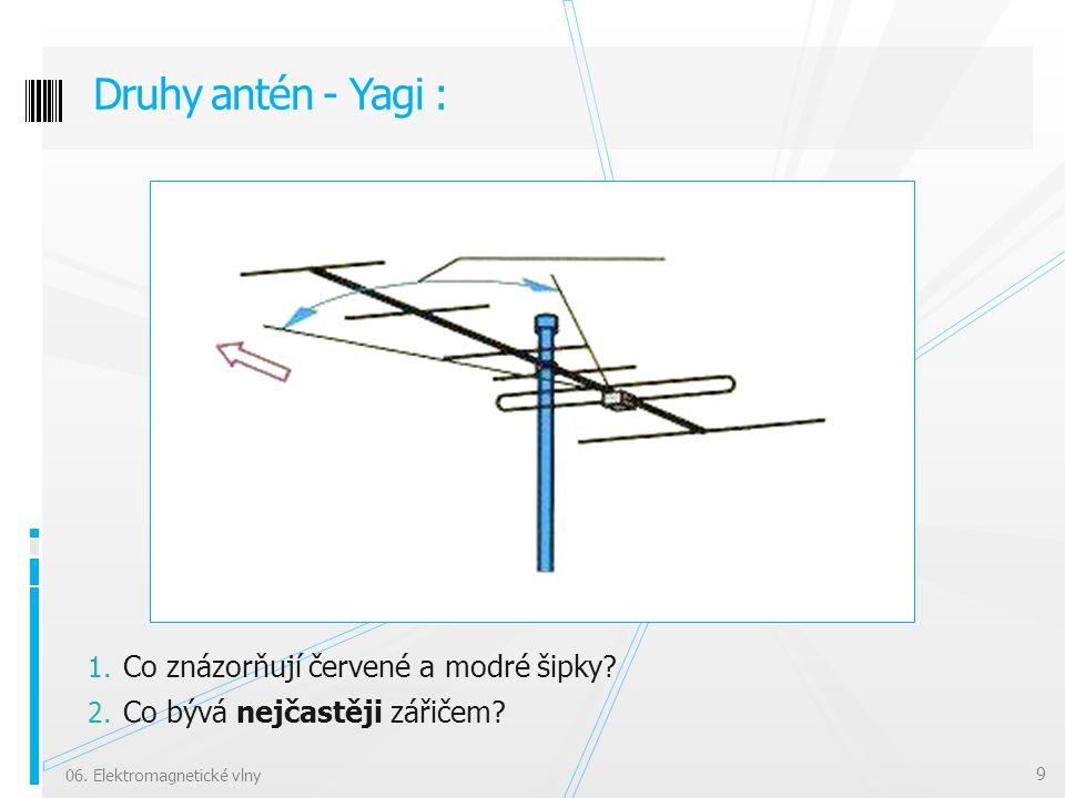 Druhy antén - Yagi : Co znázorňují červené a modré šipky