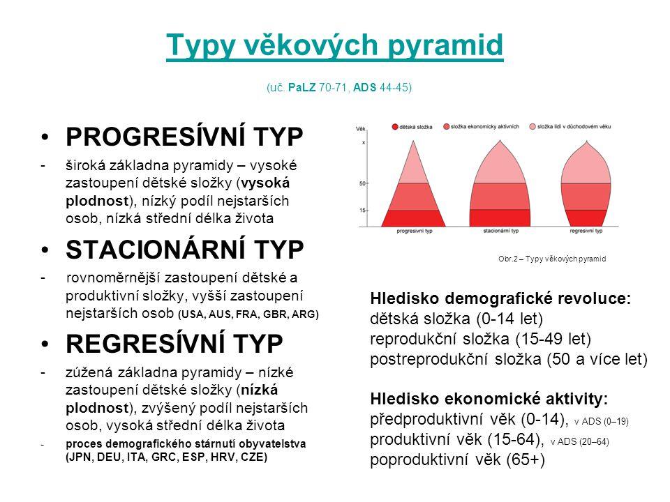 Typy věkových pyramid (uč. PaLZ 70-71, ADS 44-45)