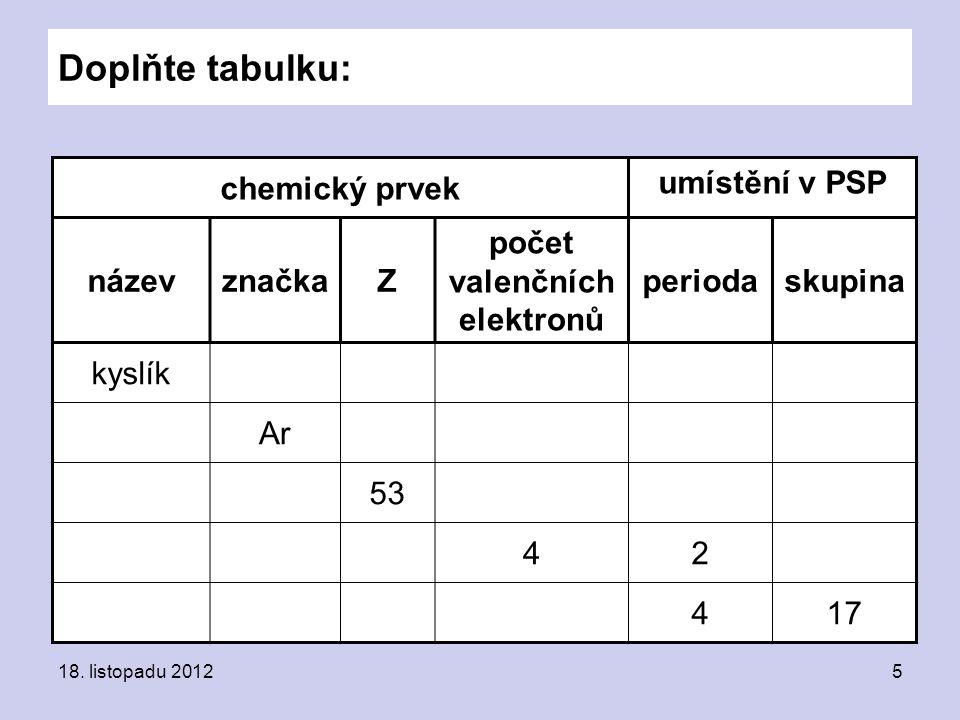 Doplňte tabulku: chemický prvek umístění v PSP název značka Z