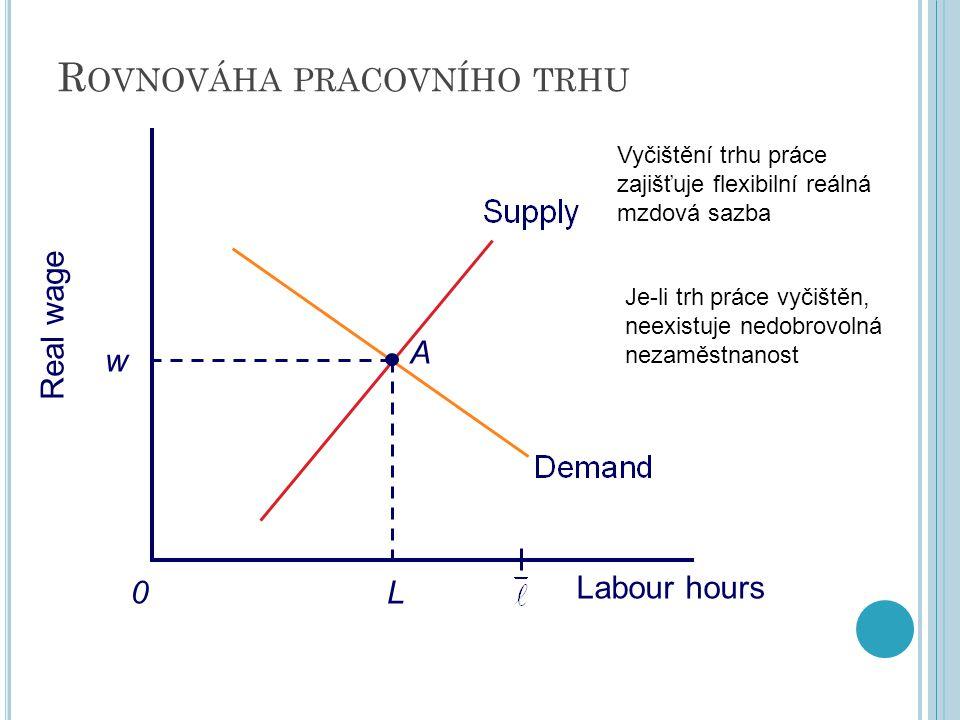 Rovnováha pracovního trhu
