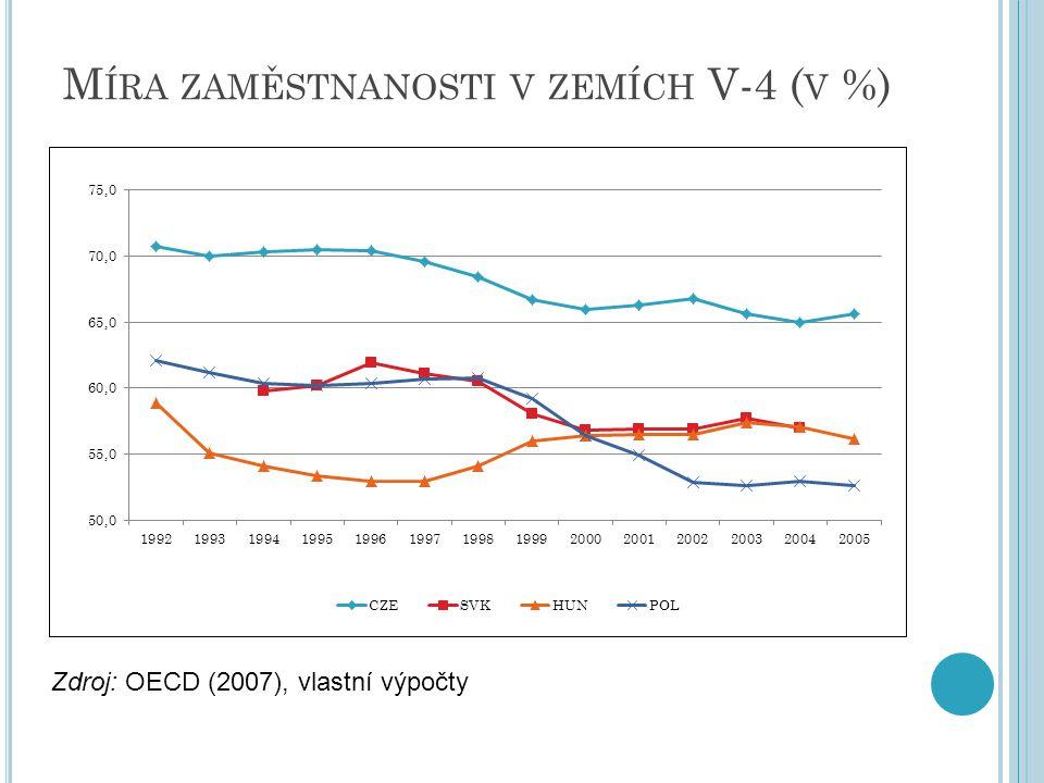 Míra zaměstnanosti v zemích V-4 (v %)