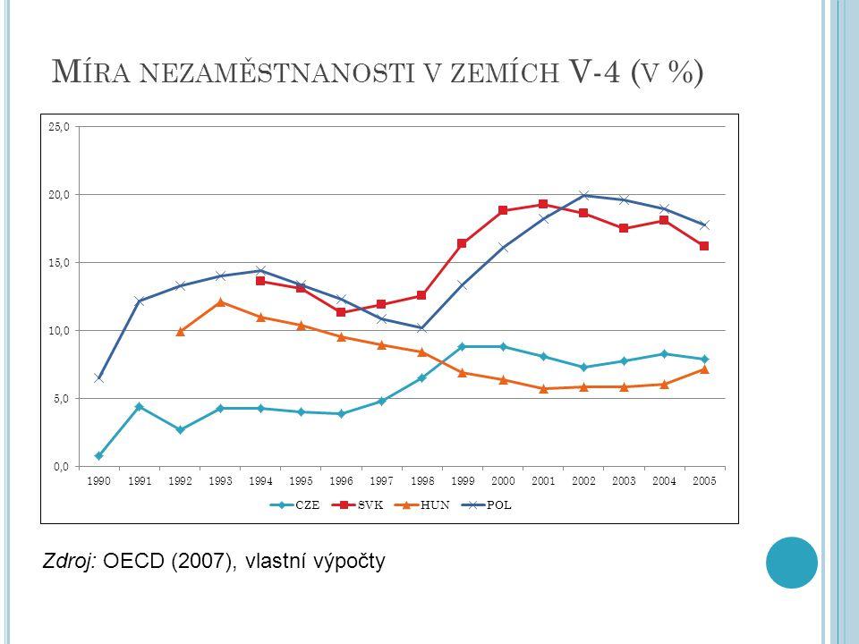 Míra nezaměstnanosti v zemích V-4 (v %)