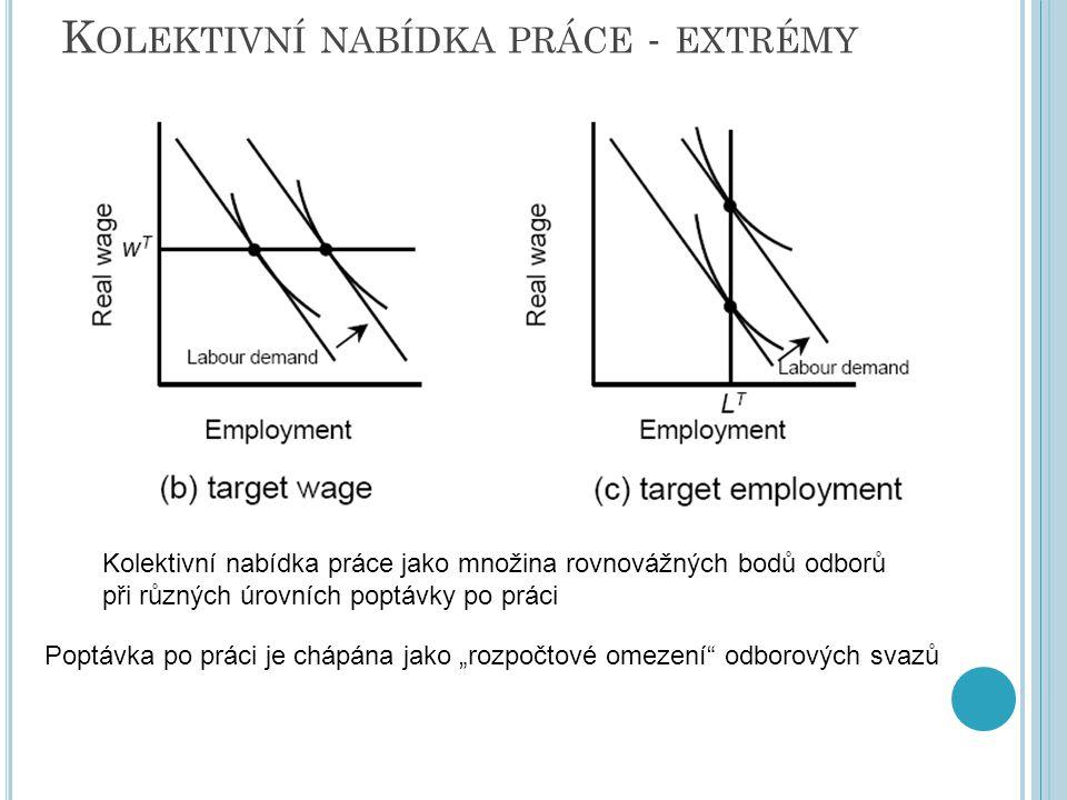Kolektivní nabídka práce - extrémy
