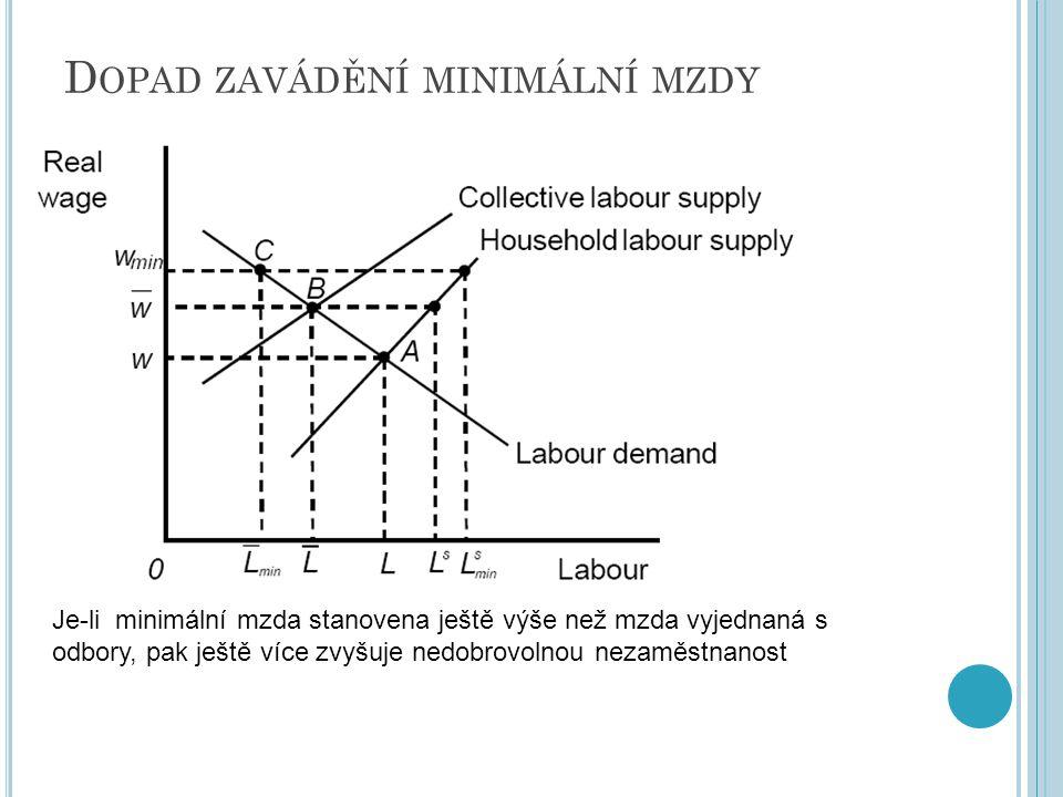 Dopad zavádění minimální mzdy