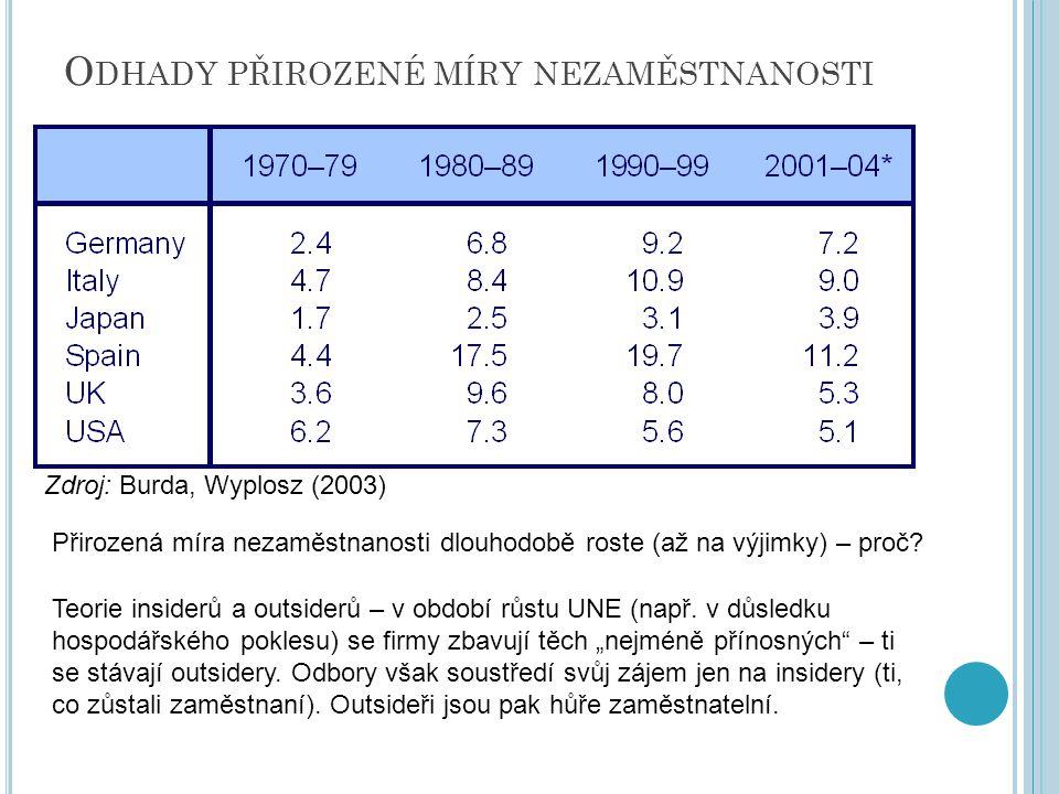 Odhady přirozené míry nezaměstnanosti