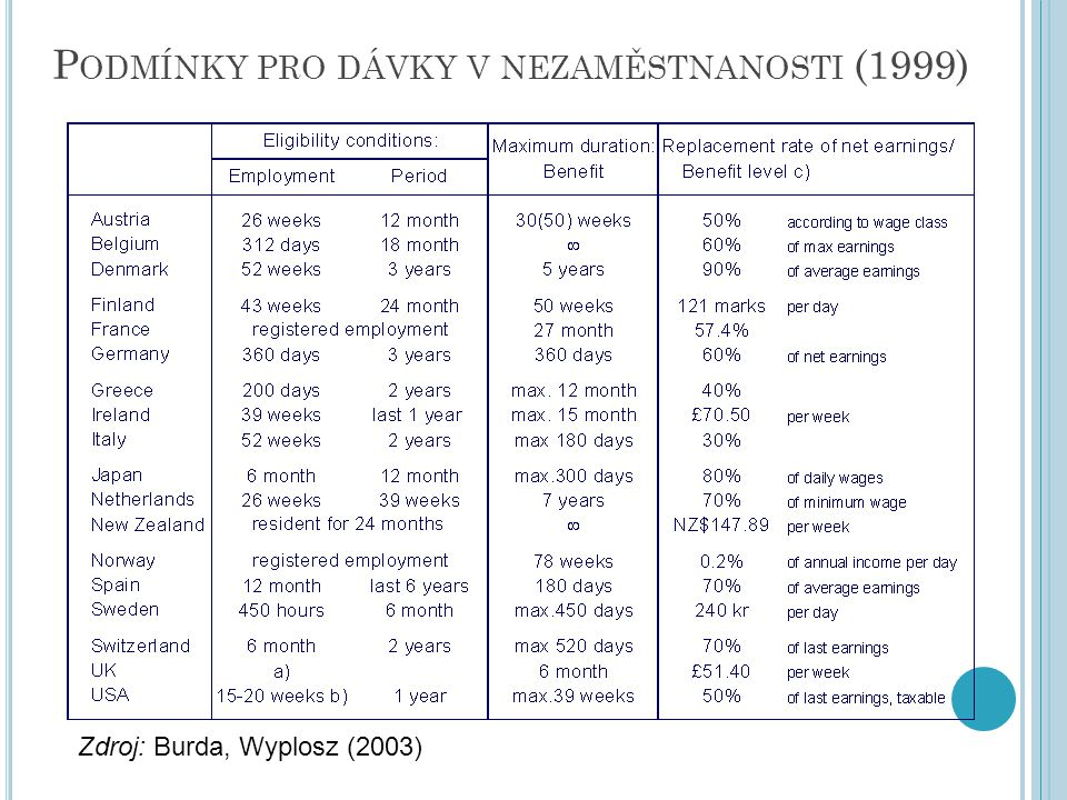 Podmínky pro dávky v nezaměstnanosti (1999)