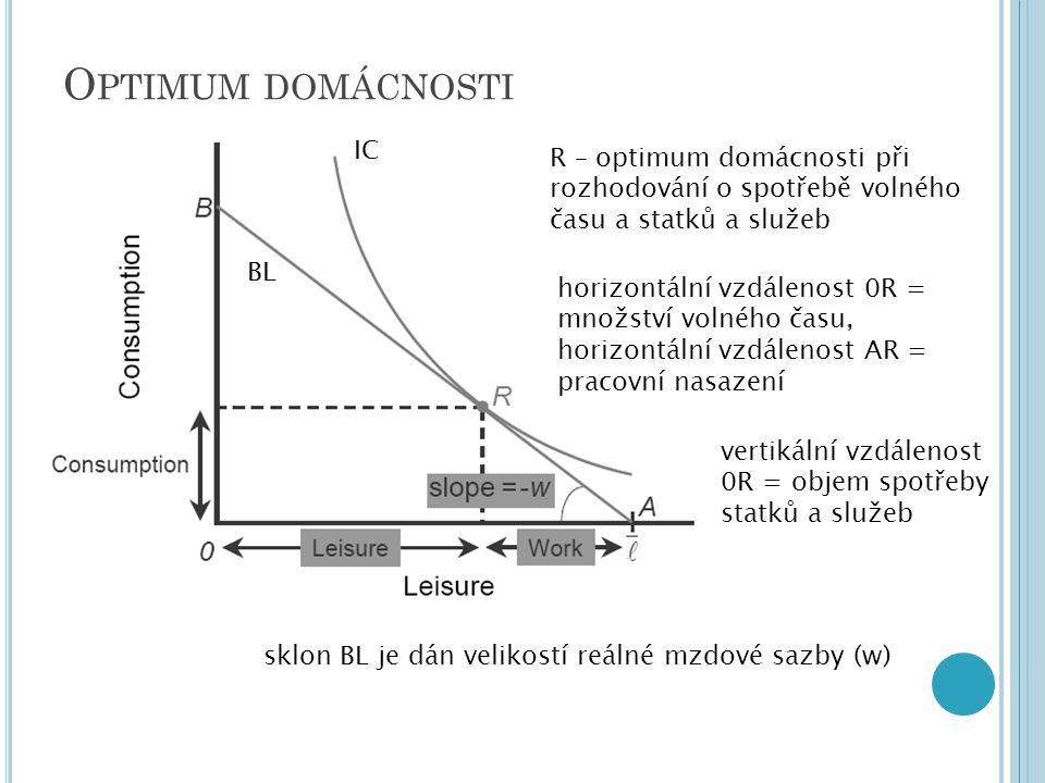 Optimum domácnosti IC. R – optimum domácnosti při rozhodování o spotřebě volného času a statků a služeb.