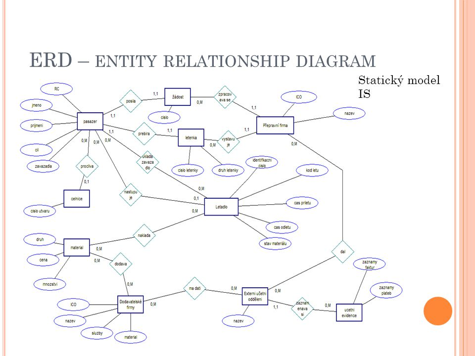 ERD – entity relationship diagram