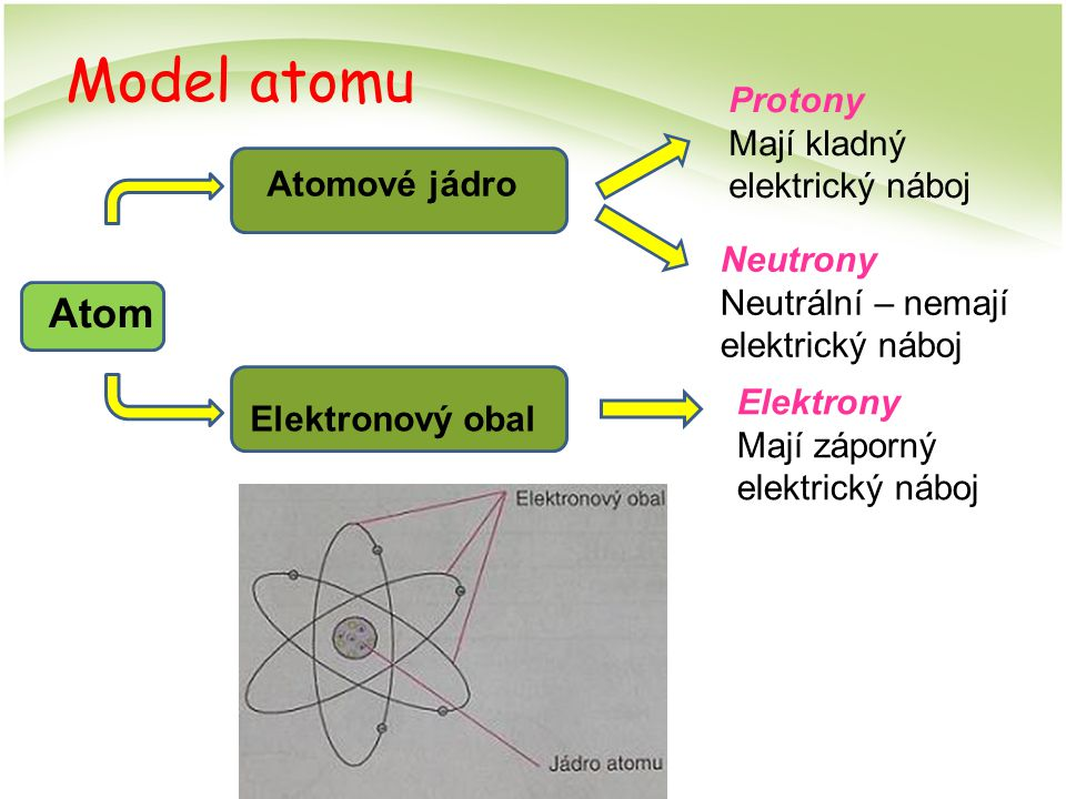 Model atomu Atom Protony Mají kladný elektrický náboj Atomové jádro