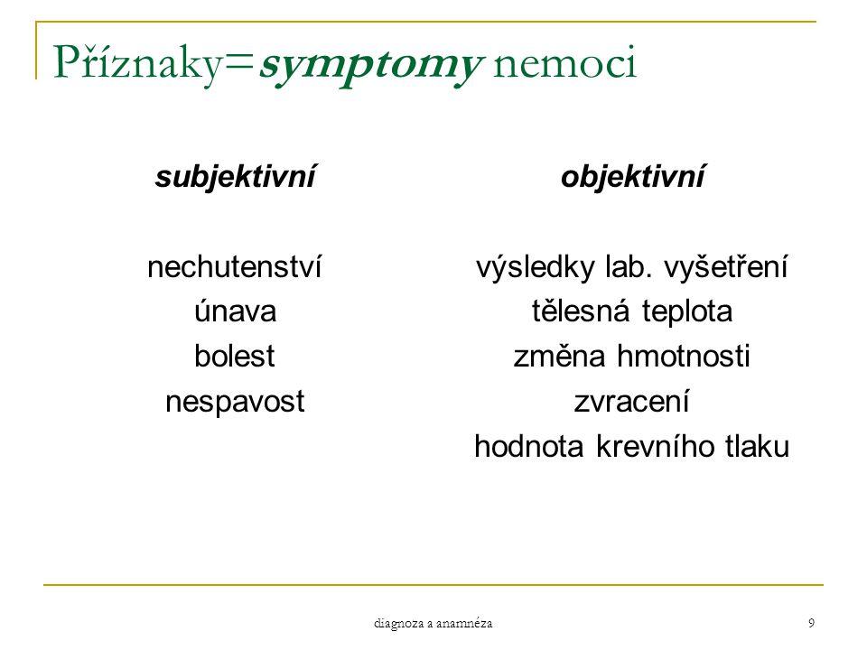Příznaky=symptomy nemoci