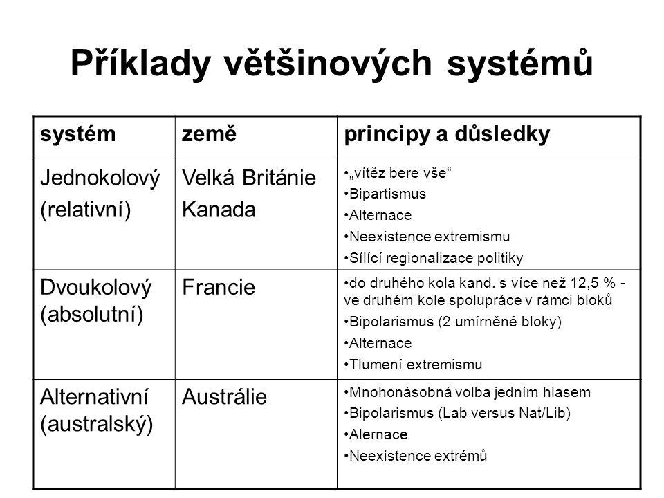 Příklady většinových systémů