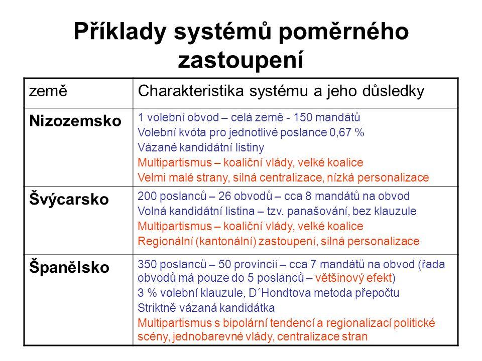 Příklady systémů poměrného zastoupení
