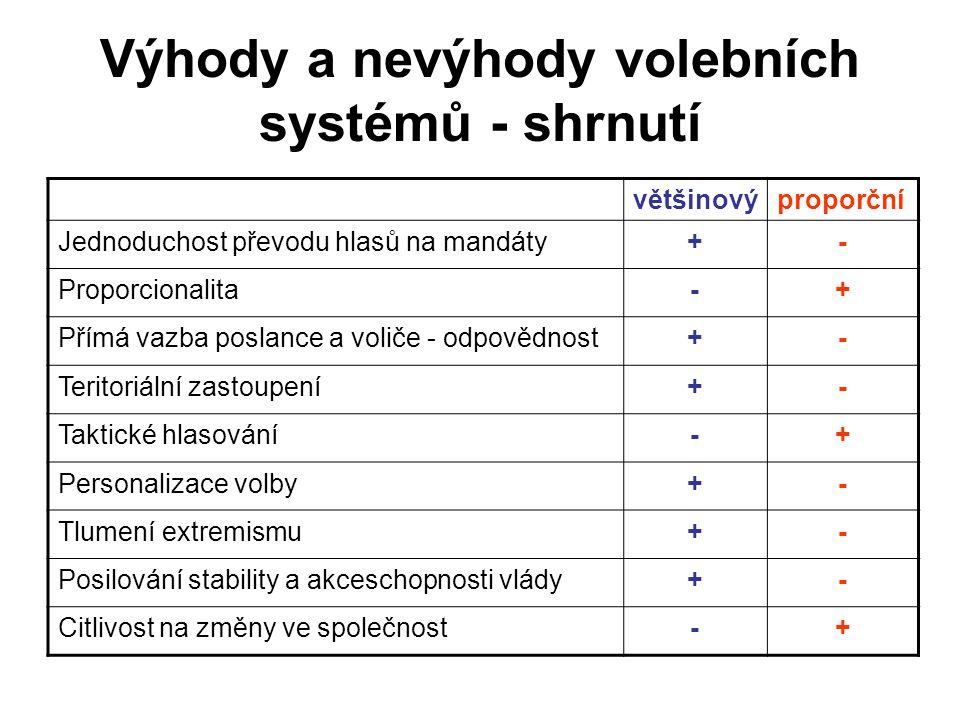 Výhody a nevýhody volebních systémů - shrnutí