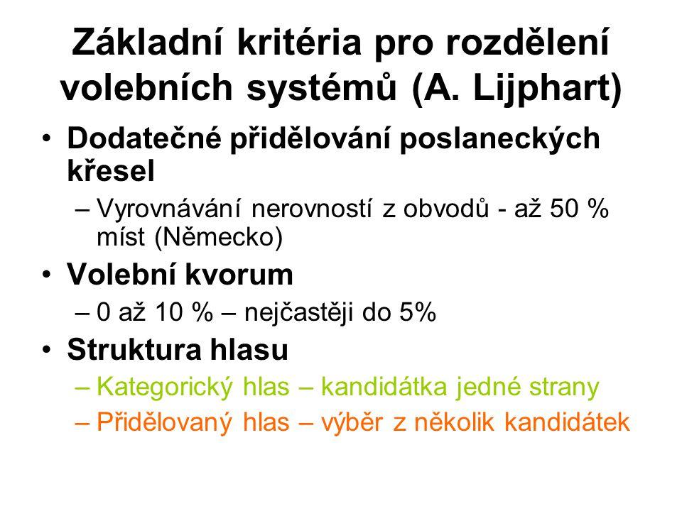 Základní kritéria pro rozdělení volebních systémů (A. Lijphart)