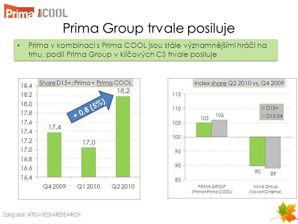 Prima Group trvale posiluje