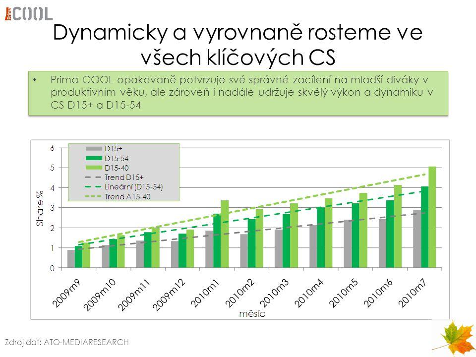 Dynamicky a vyrovnaně rosteme ve všech klíčových CS