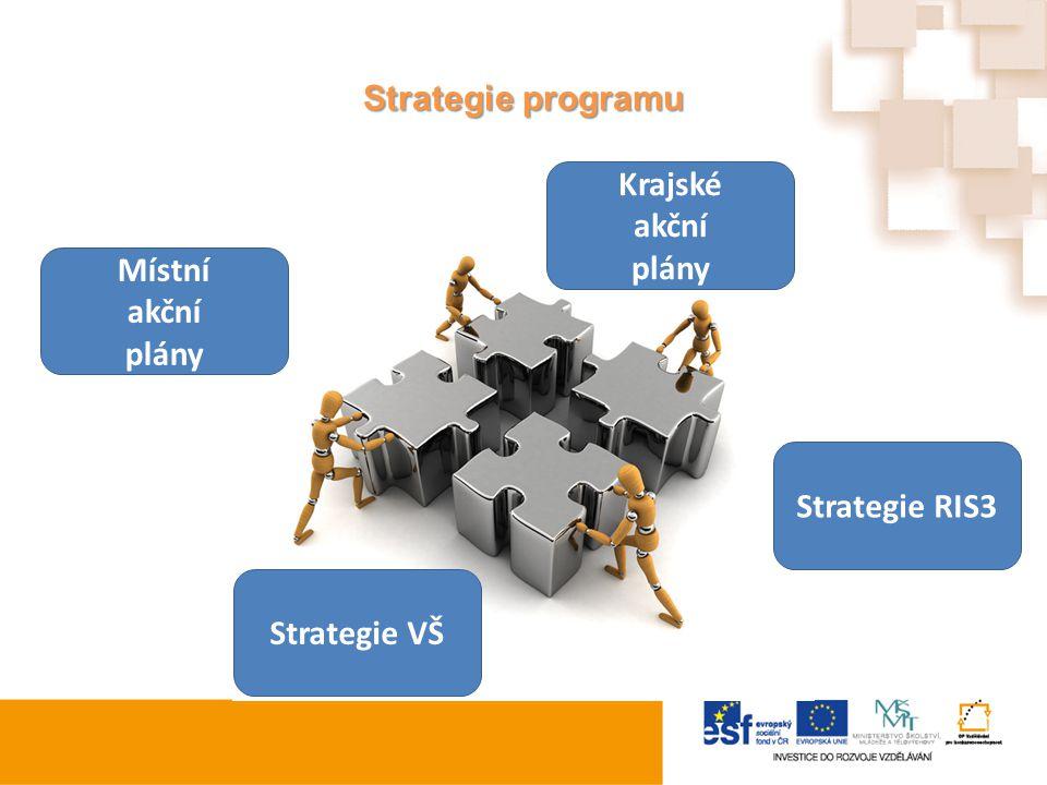 Strategie programu Krajské akční plány Místní akční plány Strategie RIS3 Strategie VŠ