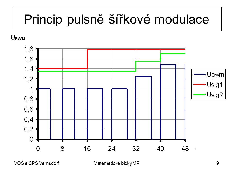 Princip pulsně šířkové modulace