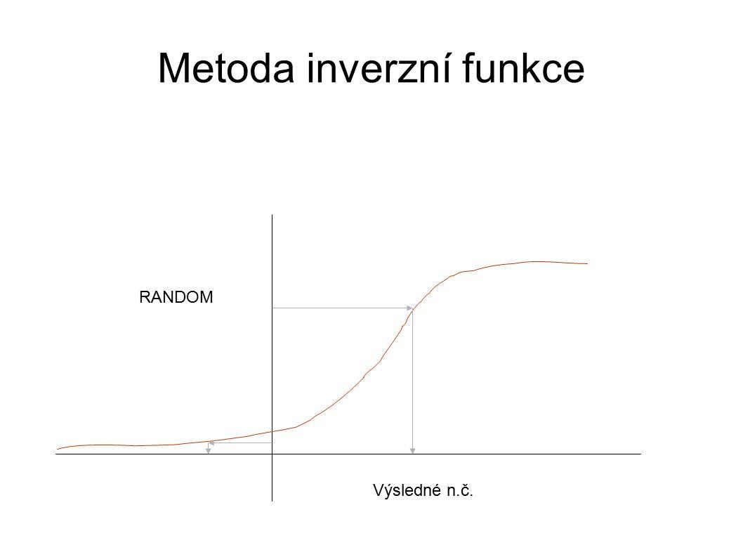 Metoda inverzní funkce
