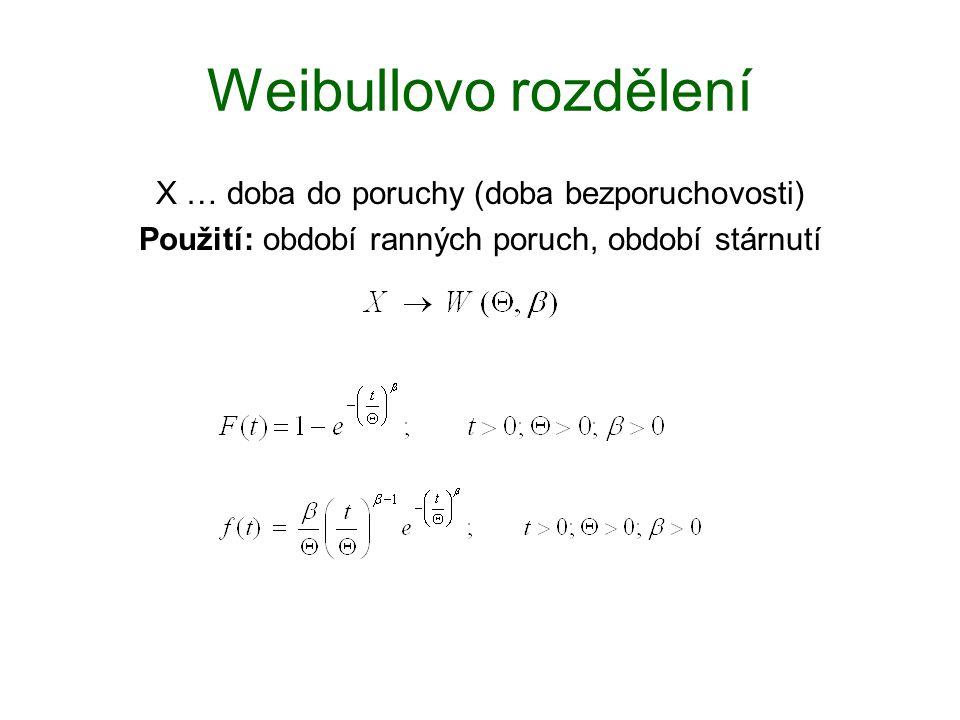 Weibullovo rozdělení X … doba do poruchy (doba bezporuchovosti)