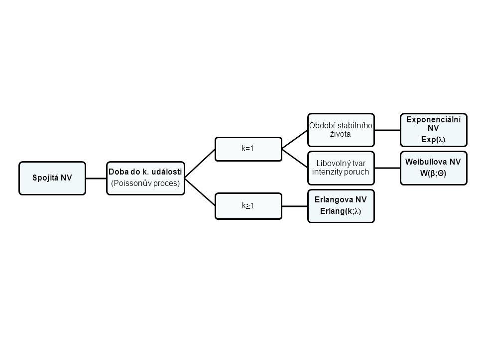 Období stabilního života Exponenciální NV Exp(λ)